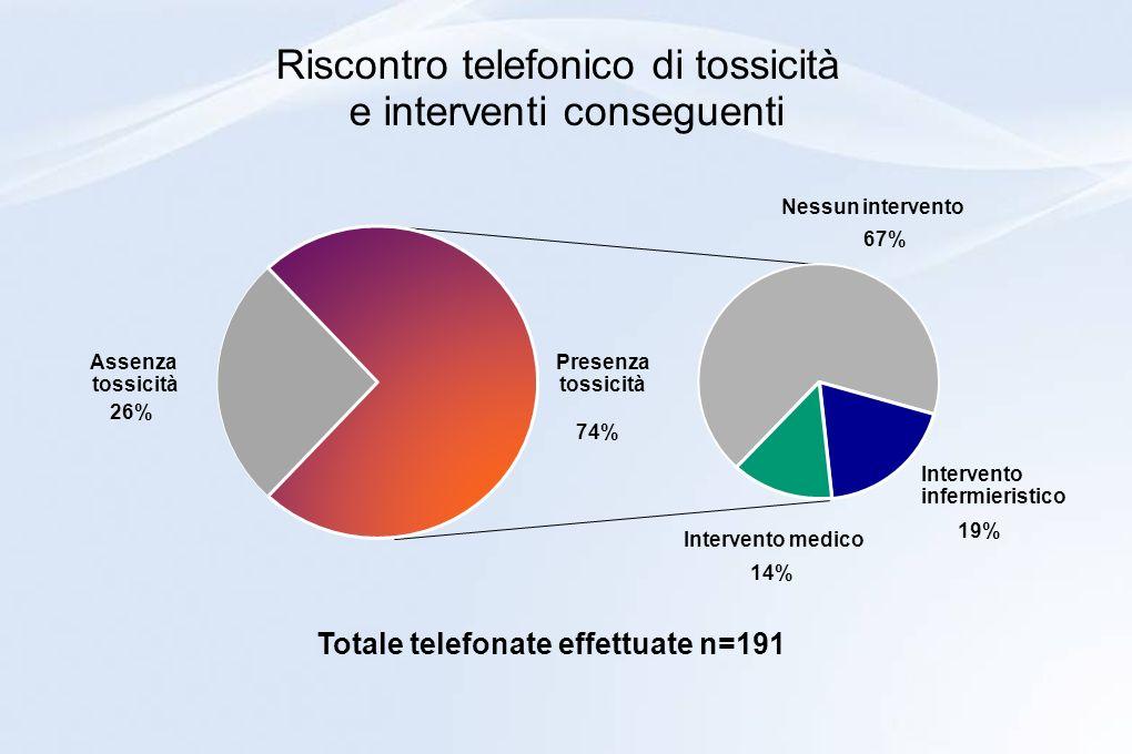 Riscontro telefonico di tossicità e interventi conseguenti Assenza tossicità 26% Nessun intervento 67% Intervento infermieristico 19% Intervento medic