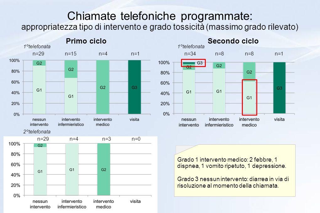 Chiamate telefoniche programmate: appropriatezza tipo di intervento e grado tossicità (massimo grado rilevato) Primo ciclo Secondo ciclo n=29 n=15 n=4