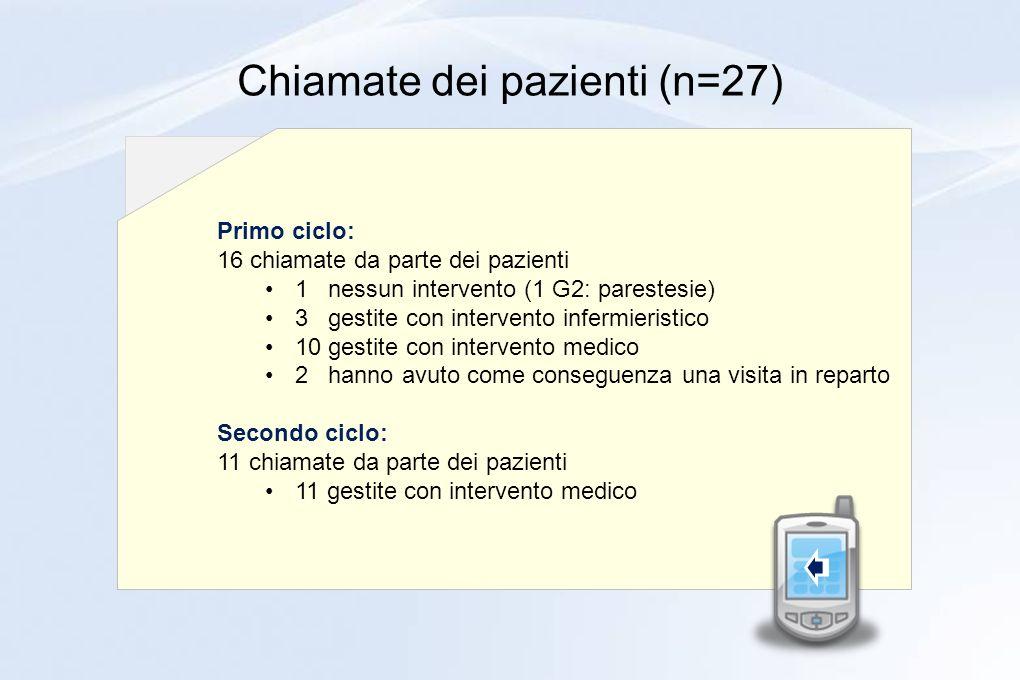 Chiamate dei pazienti (n=27) Primo ciclo: 16 chiamate da parte dei pazienti 1 nessun intervento (1 G2: parestesie) 3 gestite con intervento infermieri