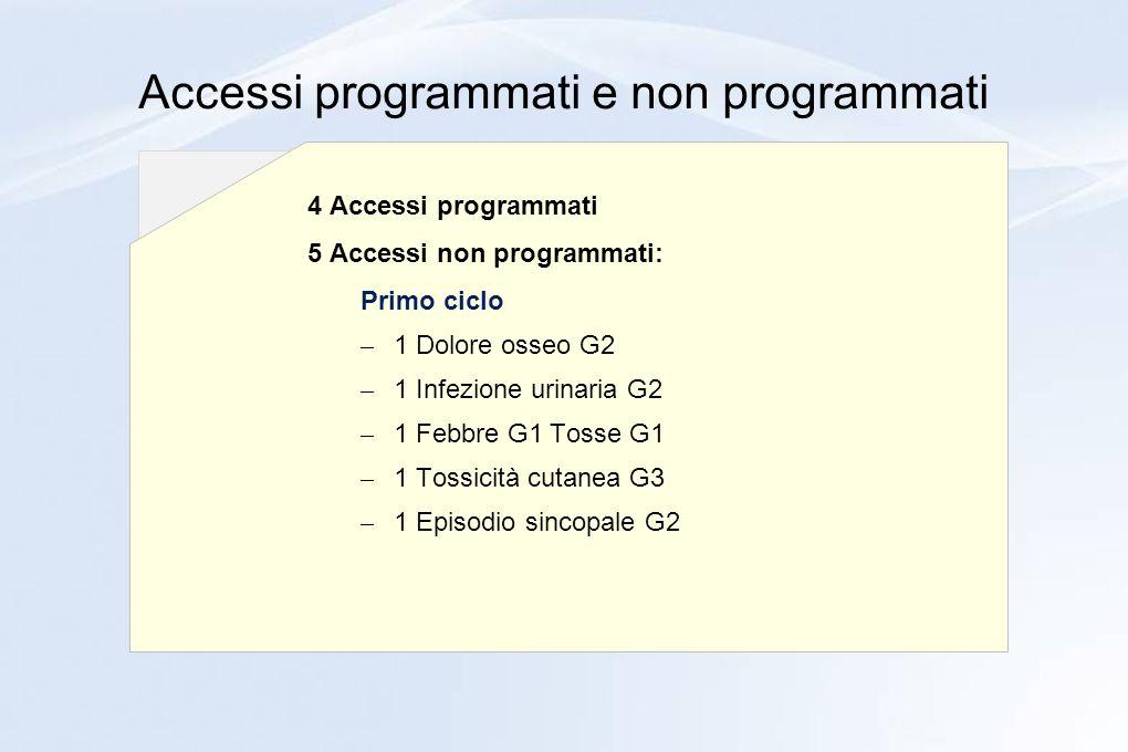 Accessi programmati e non programmati 4 Accessi programmati 5 Accessi non programmati: Primo ciclo – 1 Dolore osseo G2 – 1 Infezione urinaria G2 – 1 F