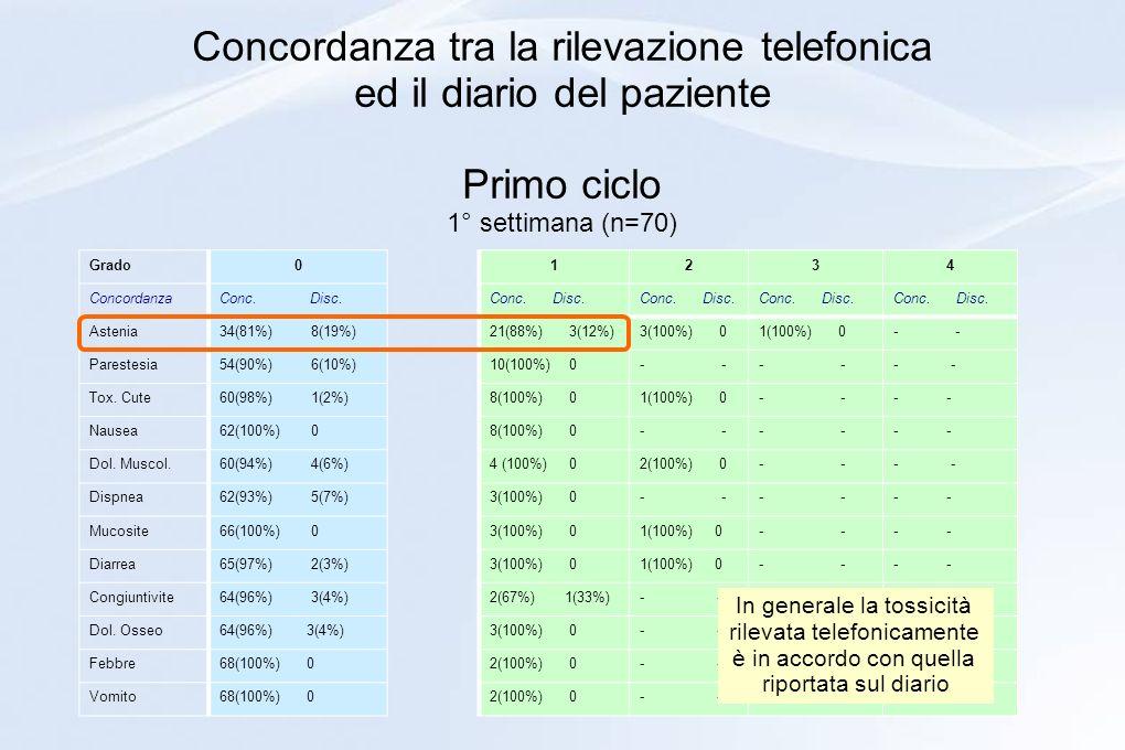 Concordanza tra la rilevazione telefonica ed il diario del paziente Primo ciclo 1° settimana (n=70) Grado0 ConcordanzaConc. Disc. Astenia34(81%) 8(19%