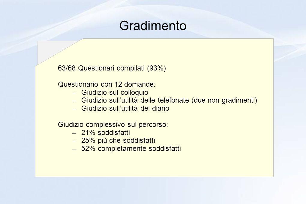 Gradimento 63/68 Questionari compilati (93%) Questionario con 12 domande: – Giudizio sul colloquio – Giudizio sullutilità delle telefonate (due non gr