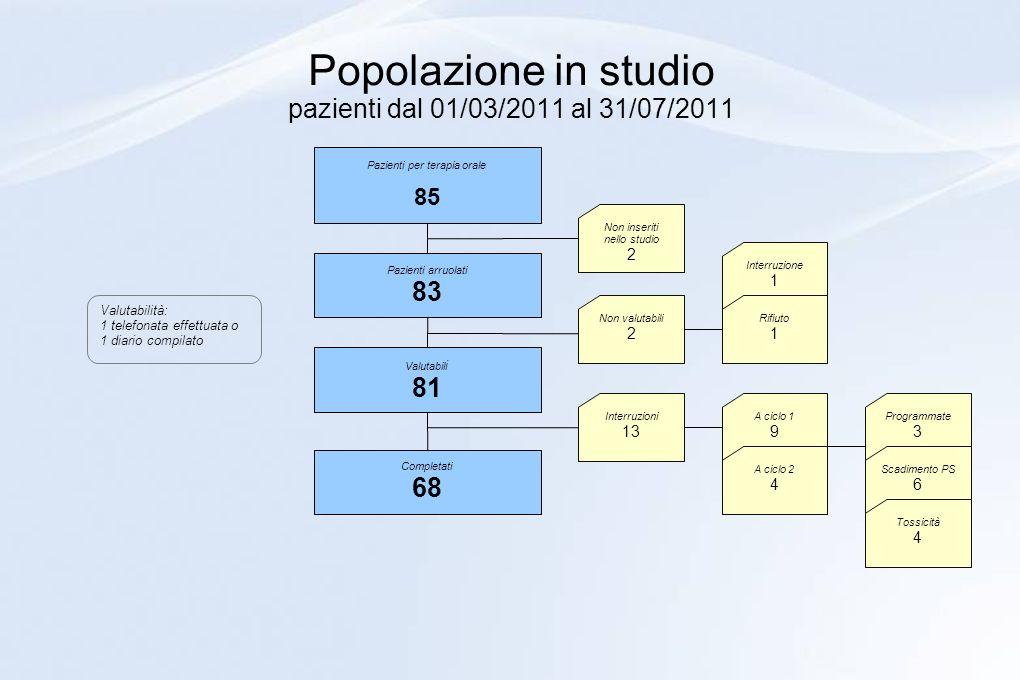 Popolazione in studio pazienti dal 01/03/2011 al 31/07/2011 Pazienti per terapia orale 85 Pazienti arruolati 83 Valutabil i 81 Completati 68 Non inser