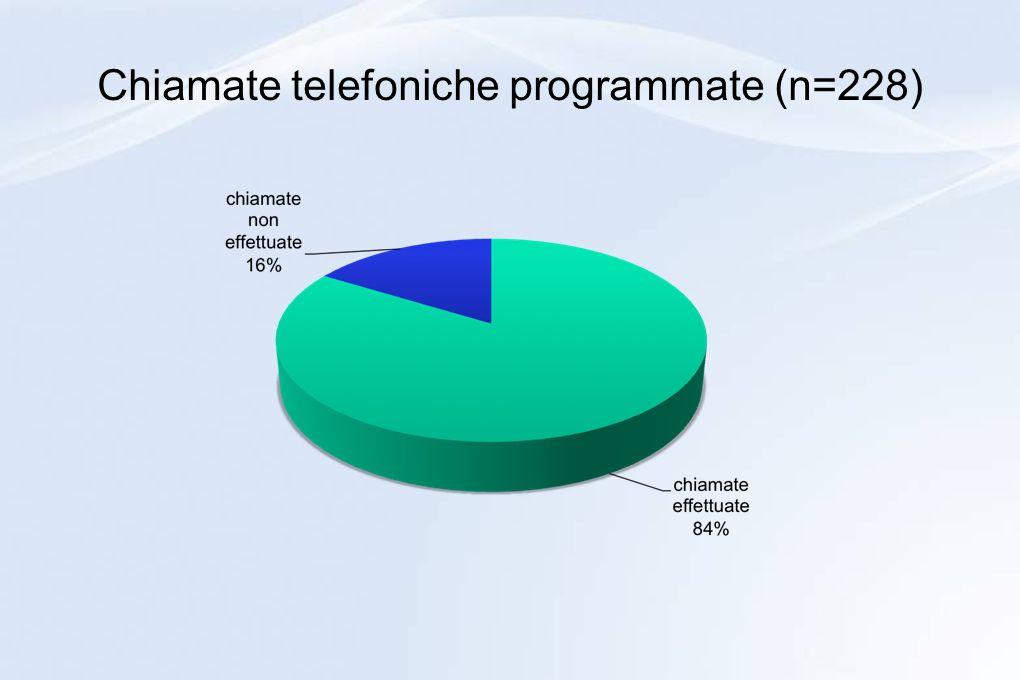 Chiamate telefoniche programmate (n=228)