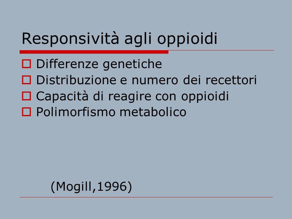 Responsività agli oppioidi Differenze genetiche Distribuzione e numero dei recettori Capacità di reagire con oppioidi Polimorfismo metabolico (Mogill,