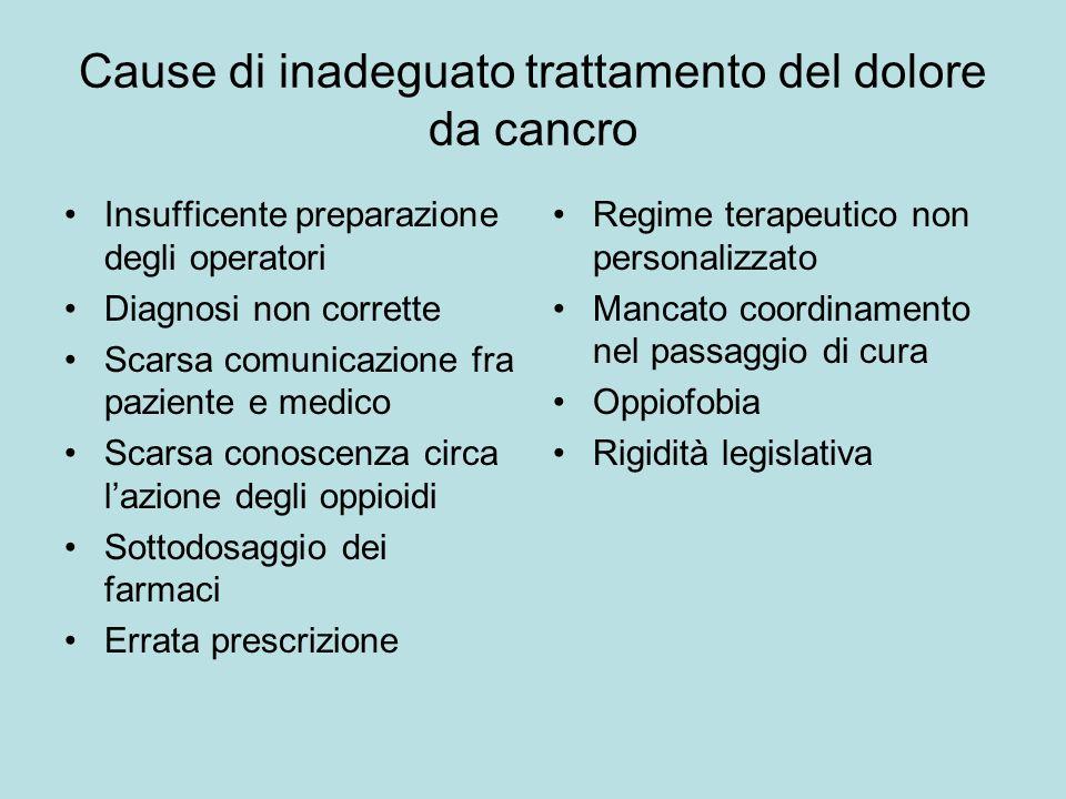 Cause di inadeguato trattamento del dolore da cancro Insufficente preparazione degli operatori Diagnosi non corrette Scarsa comunicazione fra paziente