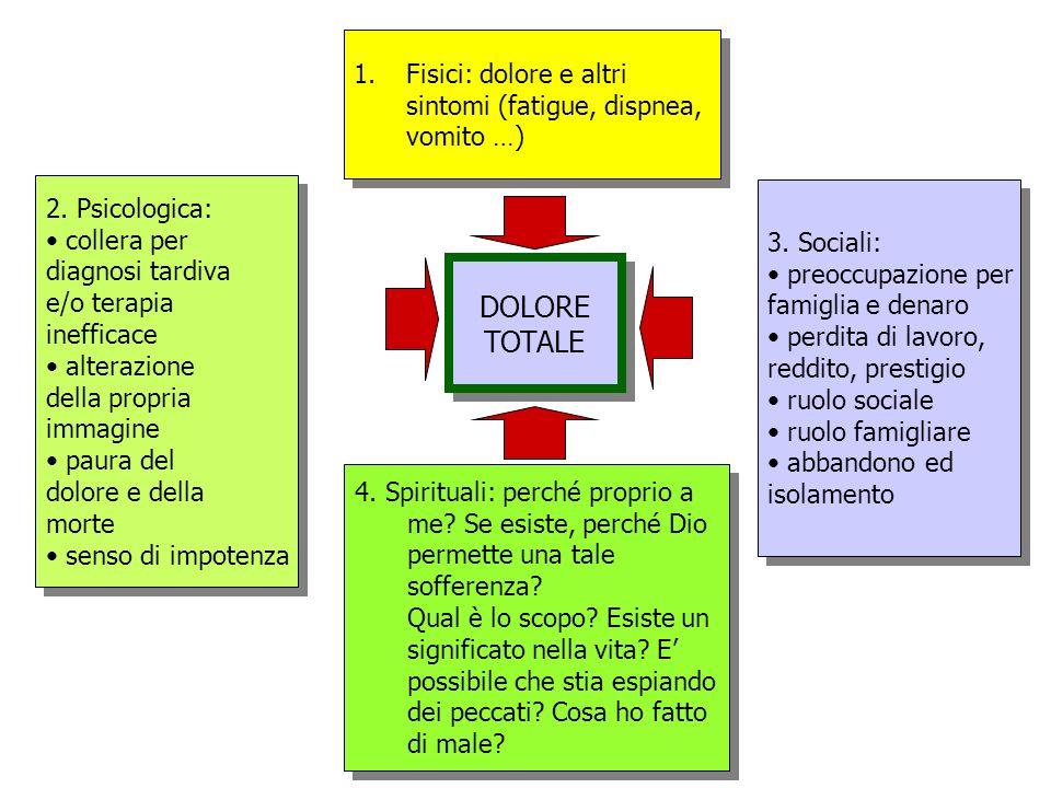 1.Fisici: dolore e altri sintomi (fatigue, dispnea, vomito …) 1.Fisici: dolore e altri sintomi (fatigue, dispnea, vomito …) 2.