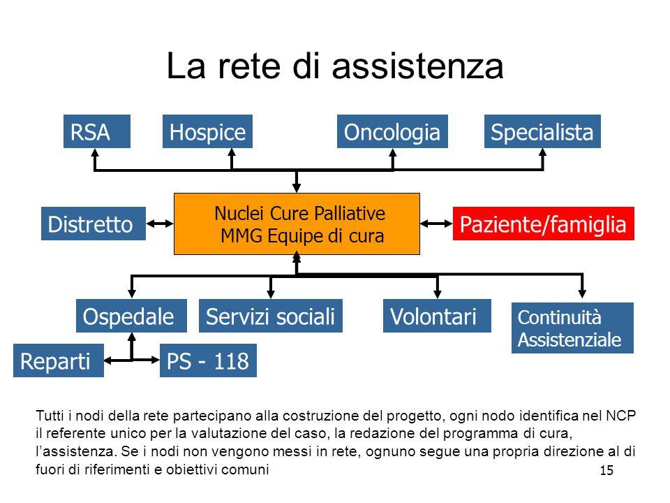 15 La rete di assistenza Tutti i nodi della rete partecipano alla costruzione del progetto, ogni nodo identifica nel NCP il referente unico per la valutazione del caso, la redazione del programma di cura, lassistenza.