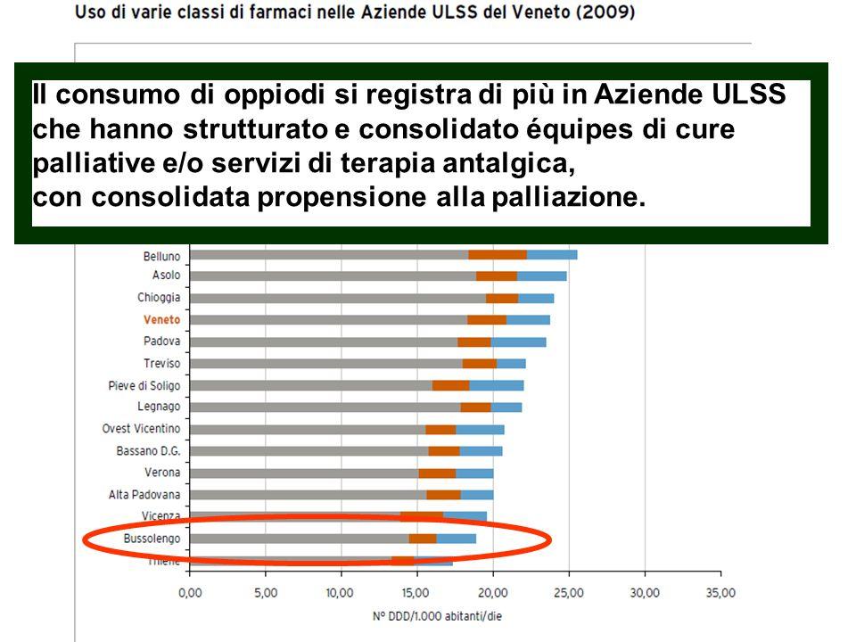 Il consumo di oppiodi si registra di più in Aziende ULSS che hanno strutturato e consolidato équipes di cure palliative e/o servizi di terapia antalgica, con consolidata propensione alla palliazione.