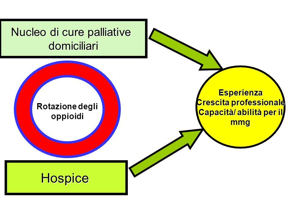 Nucleo di cure palliative domiciliari Hospice Esperienza Crescita professionale Capacità/ abilità per il mmg Rotazione degli oppioidi