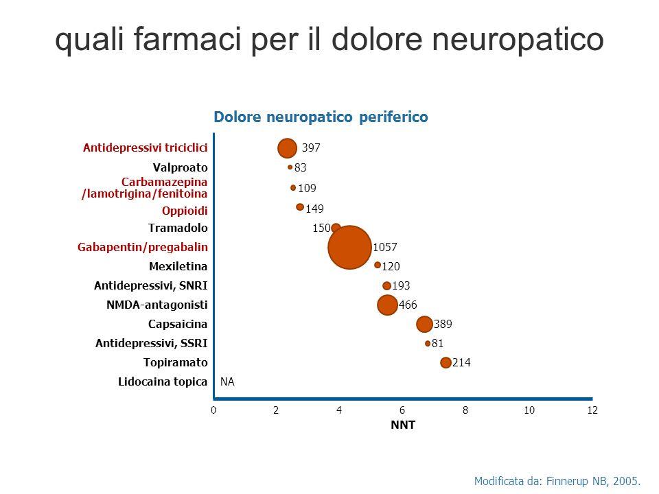 quali farmaci per il dolore neuropatico Modificata da: Finnerup NB, 2005. 024681012 NNT Antidepressivi triciclici397 Valproato83 Carbamazepina /lamotr