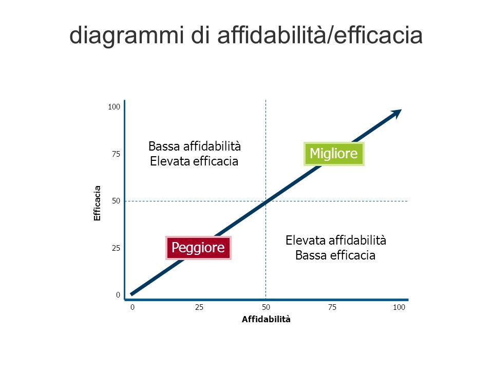 diagrammi di affidabilità/efficacia 0100 Affidabilità 255075 100 0 75 50 25 Efficacia Bassa affidabilità Elevata efficacia Peggiore Elevata affidabilità Bassa efficacia Migliore