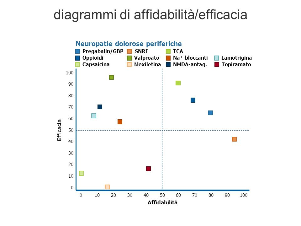diagrammi di affidabilità/efficacia ValproatoOppioidiNa + -bloccantiLamotrigina SNRIPregabalin/GBPTCA Neuropatie dolorose periferiche MexiletinaCapsaicinaNMDA-antag.Topiramato 0100 Affidabilità 102030405060708090 100 0 90 80 70 60 50 40 30 20 10 Efficacia