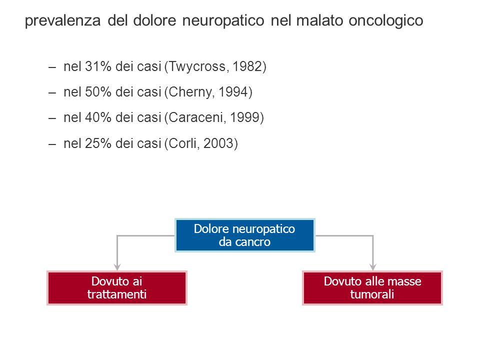 Dolore neuropatico da cancro prevalenza del dolore neuropatico nel malato oncologico –nel 31% dei casi (Twycross, 1982) –nel 50% dei casi (Cherny, 1994) –nel 40% dei casi (Caraceni, 1999) –nel 25% dei casi (Corli, 2003) Dovuto ai trattamenti Dovuto alle masse tumorali