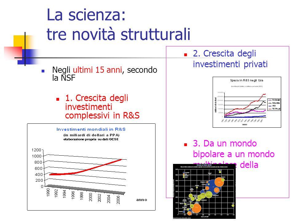 La scienza: tre novità strutturali Negli ultimi 15 anni, secondo la NSF 1.
