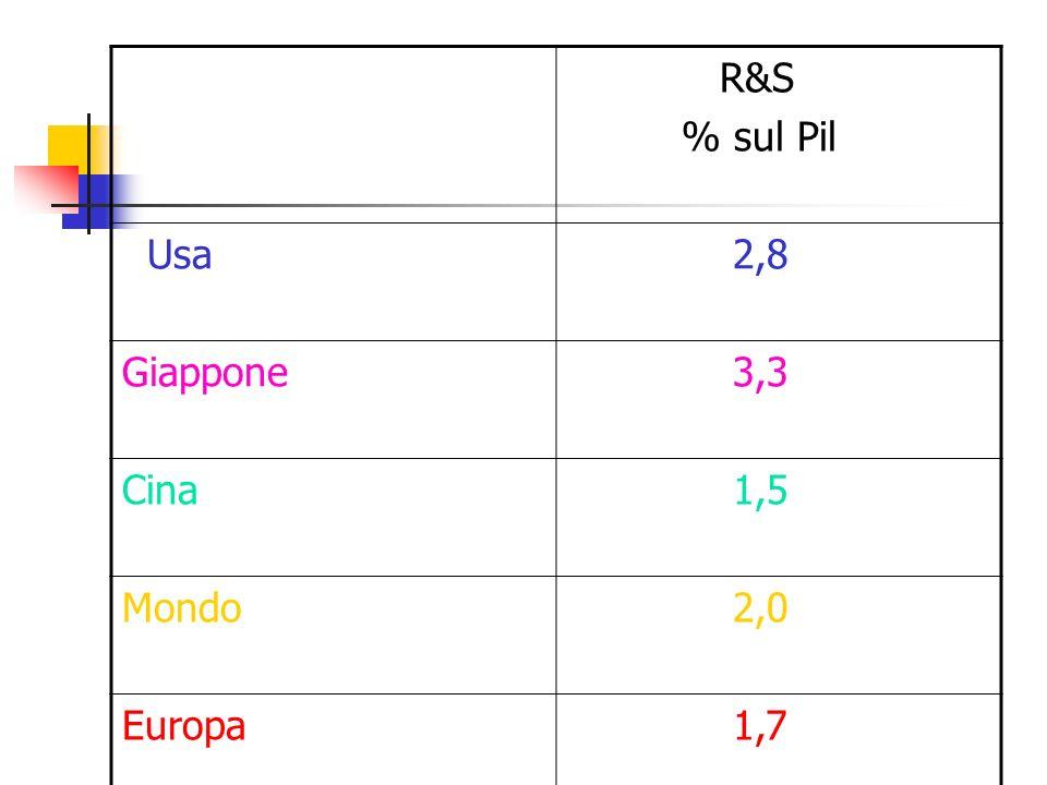 R&S % sul Pil Usa 2,8 Giappone 3,3 Cina 1,5 Mondo 2,0 Europa 1,7