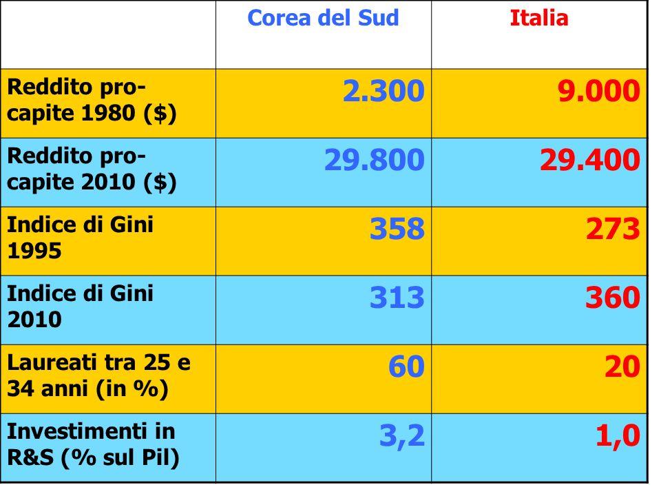 Corea del SudItalia Reddito pro- capite 1980 ($) 2.3009.000 Reddito pro- capite 2010 ($) 29.80029.400 Indice di Gini 1995 358273 Indice di Gini 2010 313360 Laureati tra 25 e 34 anni (in %) 6020 Investimenti in R&S (% sul Pil) 3,21,0