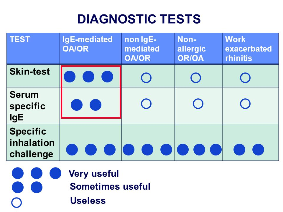 TESTIgE-mediated OA/OR non IgE- mediated OA/OR Non- allergic OR/OA Work exacerbated rhinitis Skin-test Serum specific IgE Specific inhalation challenge DIAGNOSTIC TESTS Sometimes useful Useless Very useful