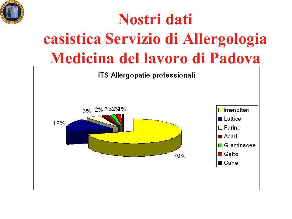 Nostri dati casistica Servizio di Allergologia Medicina del lavoro di Padova