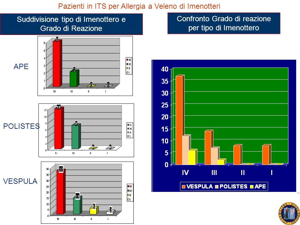 APE POLISTES VESPULA Suddivisione tipo di Imenottero e Grado di Reazione Confronto Grado di reazione per tipo di Imenottero Pazienti in ITS per Allergia a Veleno di Imenotteri