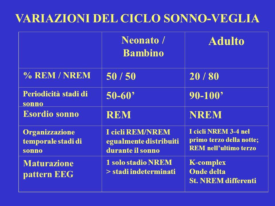 Neonato / Bambino Adulto % REM / NREM 50 / 5020 / 80 Periodicità stadi di sonno 50-6090-100 Esordio sonno REMNREM Organizzazione temporale stadi di so