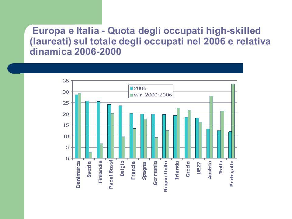 Europa e Italia - Quota degli occupati high-skilled (laureati) sul totale degli occupati nel 2006 e relativa dinamica 2006-2000