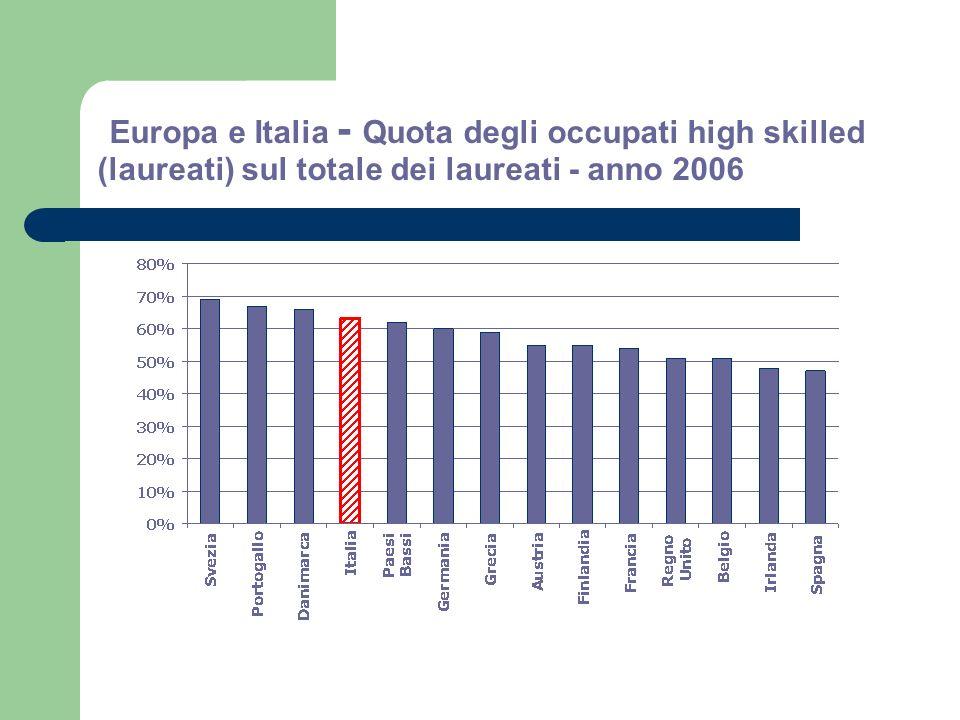 Europa e Italia - Quota degli occupati high skilled (laureati) sul totale dei laureati - anno 2006