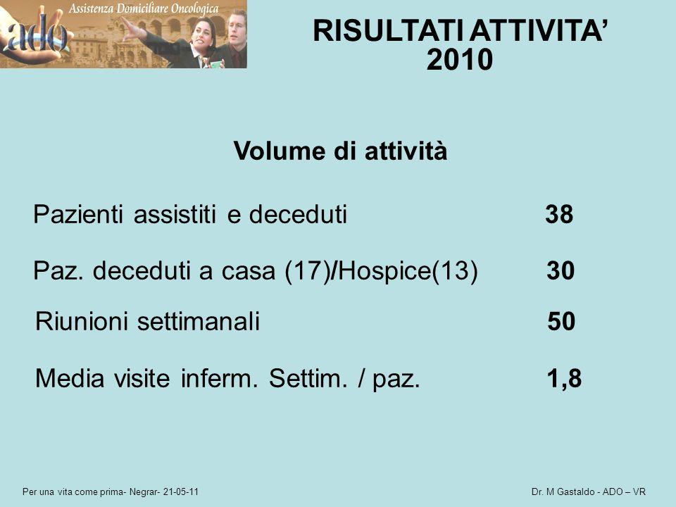 Per una vita come prima- Negrar- 21-05-11 Dr. M Gastaldo - ADO – VR RISULTATI ATTIVITA 2010 Volume di attività Pazienti assistiti e deceduti 38 Paz. d
