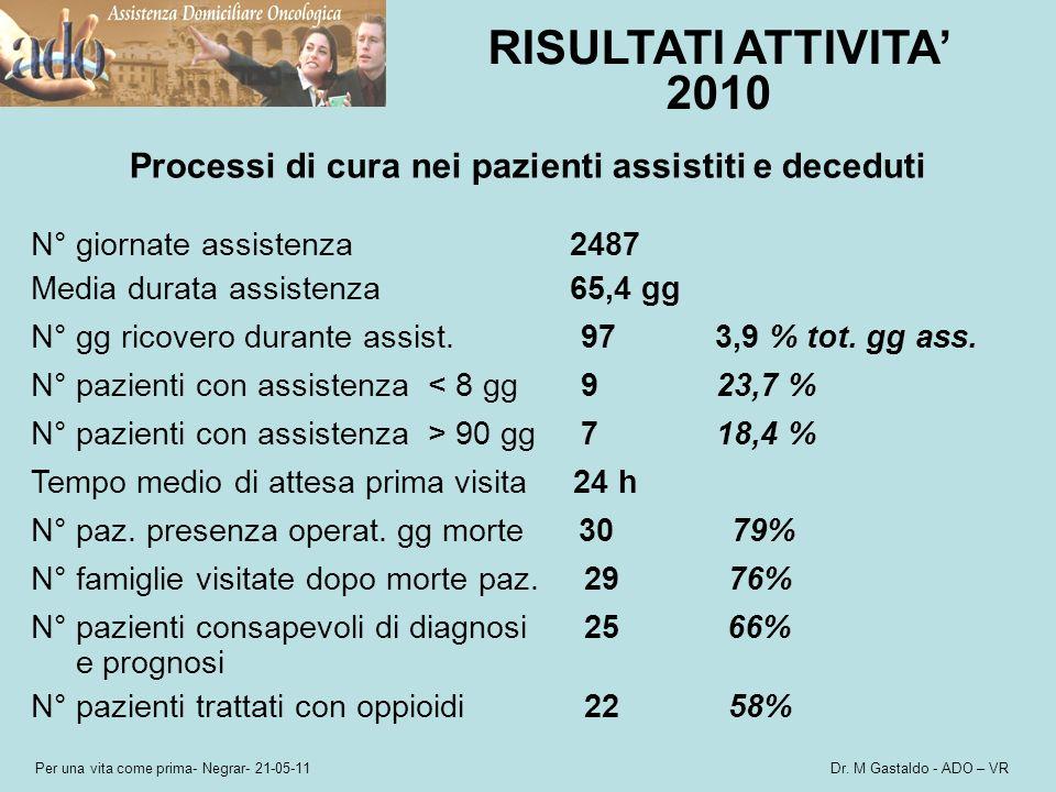 Per una vita come prima- Negrar- 21-05-11 Dr. M Gastaldo - ADO – VR RISULTATI ATTIVITA 2010 Processi di cura nei pazienti assistiti e deceduti N° gior