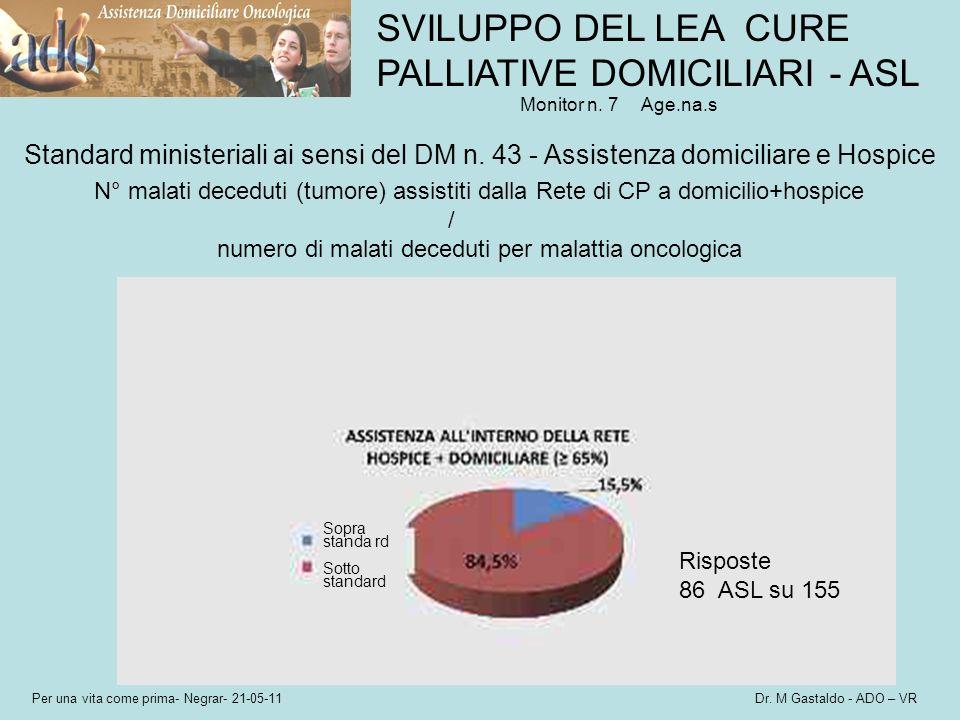 Per una vita come prima- Negrar- 21-05-11 Dr. M Gastaldo - ADO – VR Monitor n. 7Age.na.s SVILUPPO DEL LEA CURE PALLIATIVE DOMICILIARI - ASL Standard m