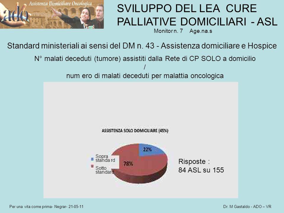 Per una vita come prima- Negrar- 21-05-11 Dr. M Gastaldo - ADO – VR Standard ministeriali ai sensi del DM n. 43 - Assistenza domiciliare e Hospice SVI