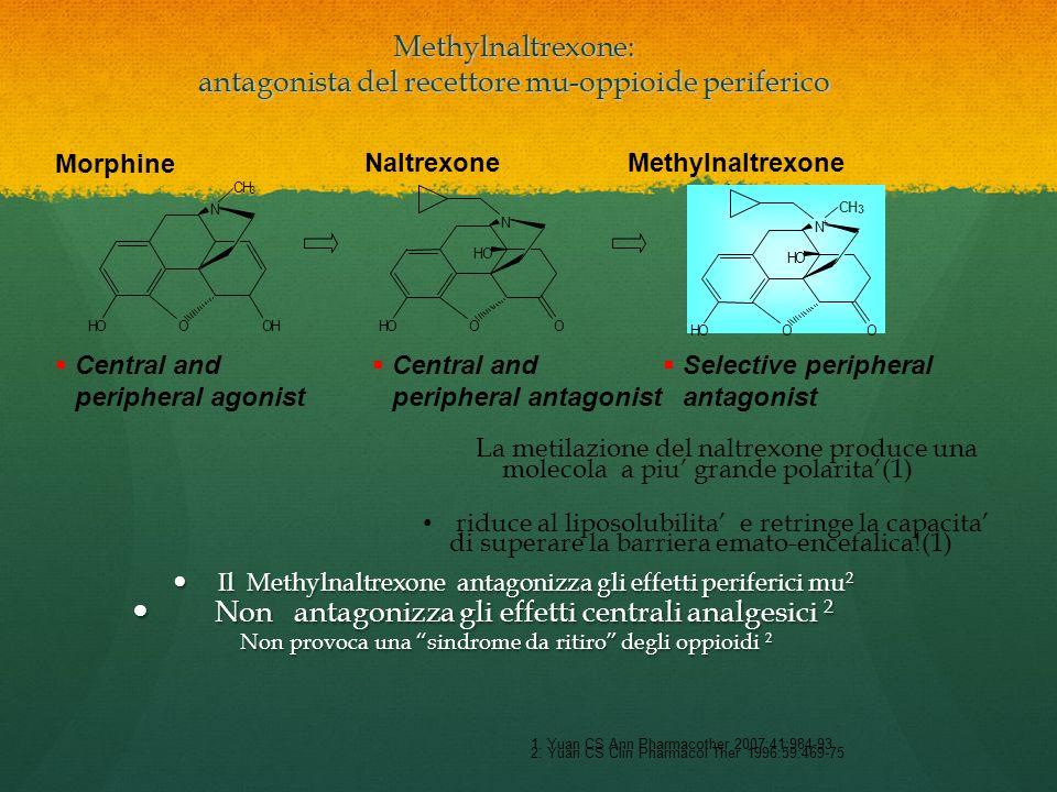 Methylnaltrexone OHOO N + CH 3 HO OHOO N + CH 3 HO Morphine Naltrexone OHOOH N CH 3 OHO O N HO Central and peripheral agonist Central and peripheral a