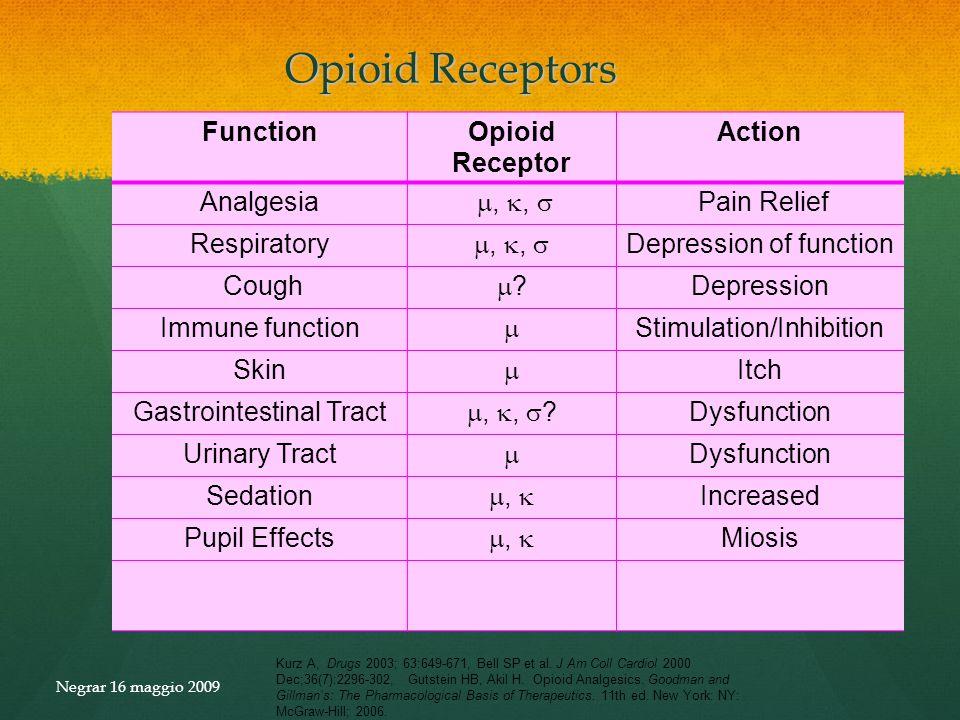 Opioid Receptors Kurz A, Drugs 2003; 63:649-671, Bell SP et al. J Am Coll Cardiol 2000 Dec;36(7):2296-302, Gutstein HB, Akil H. Opioid Analgesics. Goo
