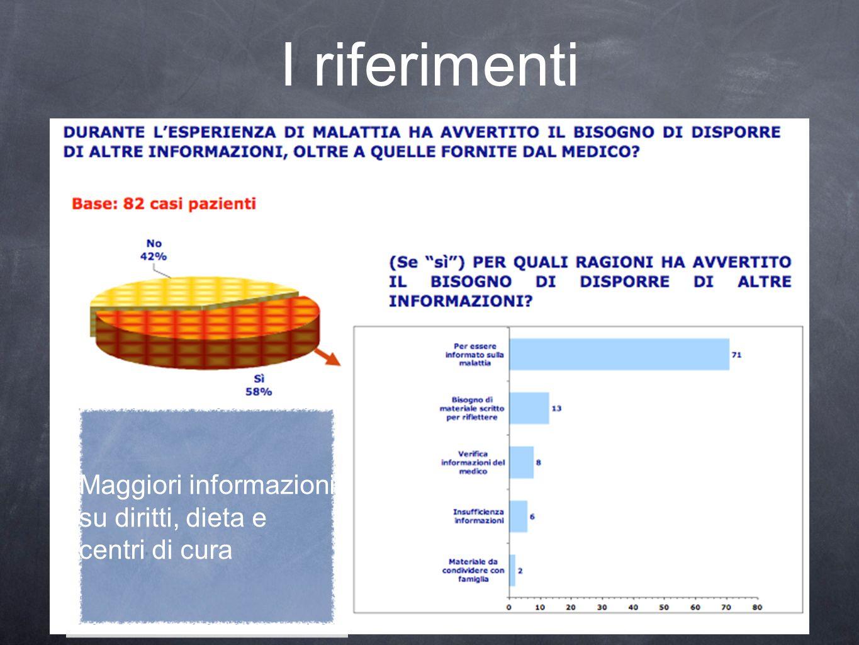 I riferimenti Maggiori informazioni su diritti, dieta e centri di cura