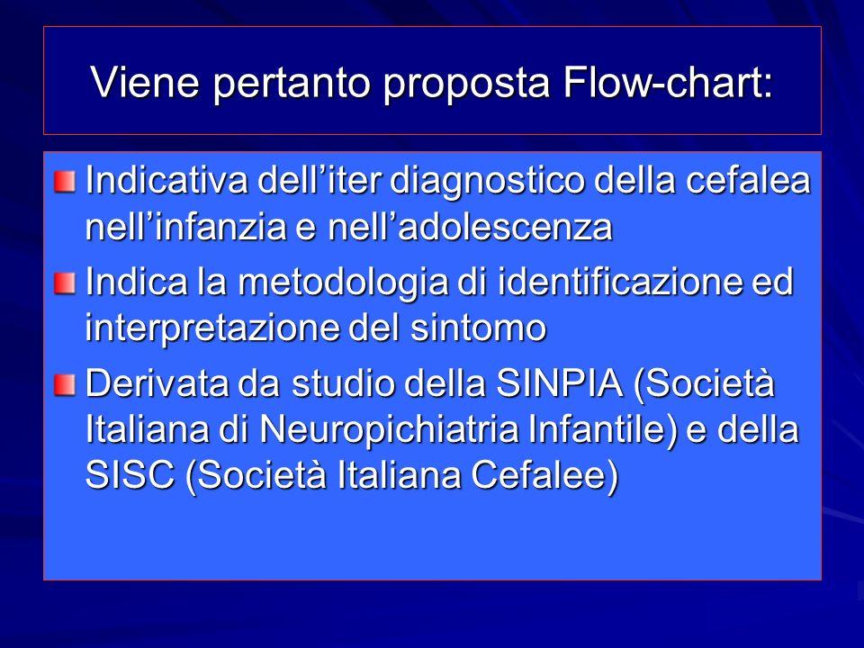 Viene pertanto proposta Flow-chart: Indicativa delliter diagnostico della cefalea nellinfanzia e nelladolescenza Indica la metodologia di identificazi