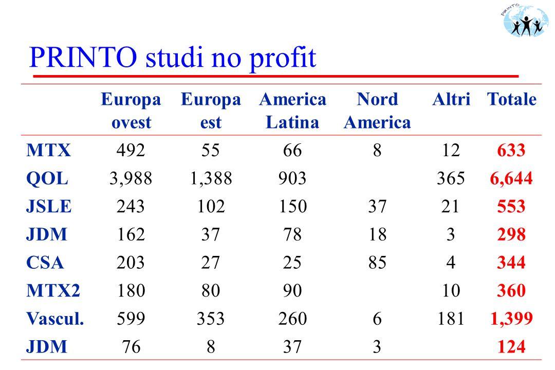 PRINTO studi no profit Europa ovest Europa est America Latina Nord America AltriTotale MTX4925566812633 QOL3,9881,3889033656,644 JSLE2431021503721553