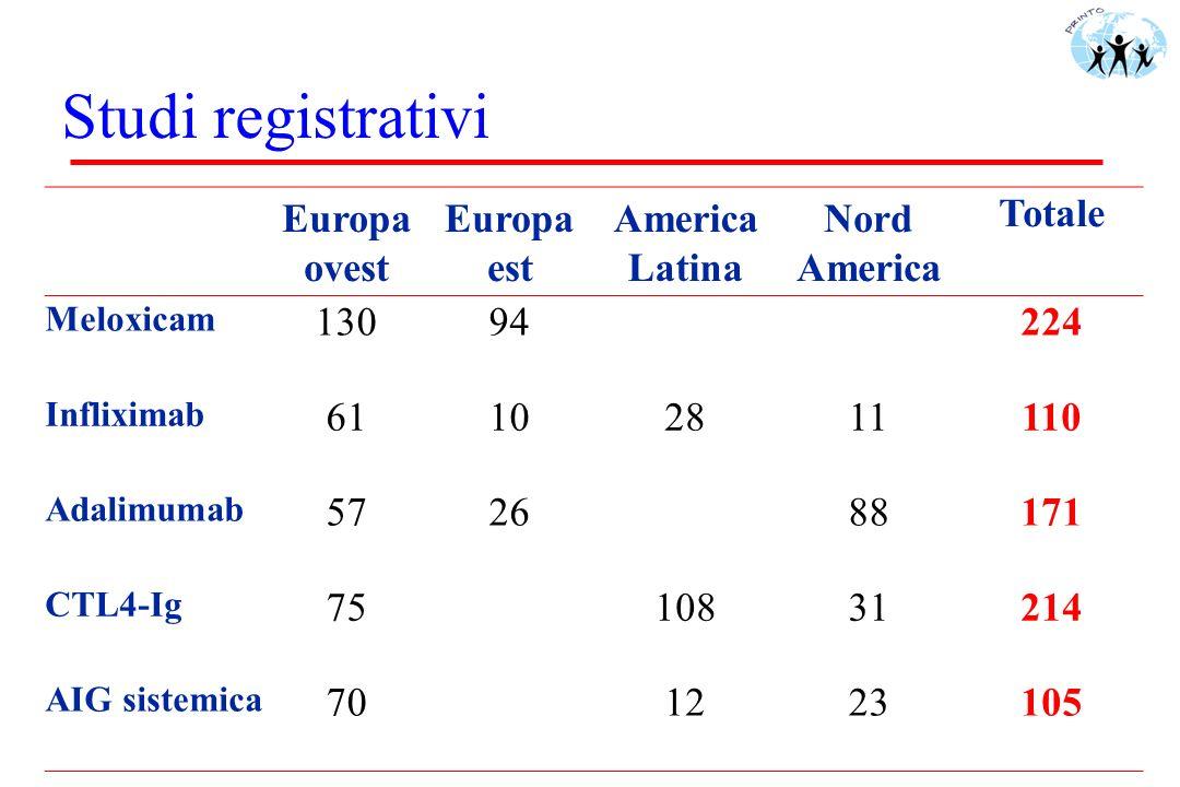 Studi registrativi Europa ovest Europa est America Latina Nord America Totale Meloxicam 13094224 Infliximab 61102811110 Adalimumab 572688171 CTL4-Ig 7