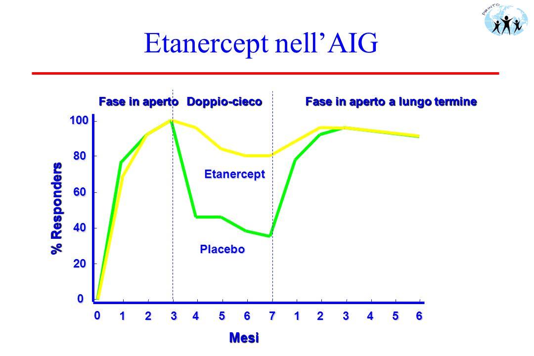 Etanercept nellAIG Placebo Etanercept 0 20 40 60 80 100 0 1234567123456 Fase in aperto Doppio-cieco Fase in aperto a lungo termine % Responders Mesi