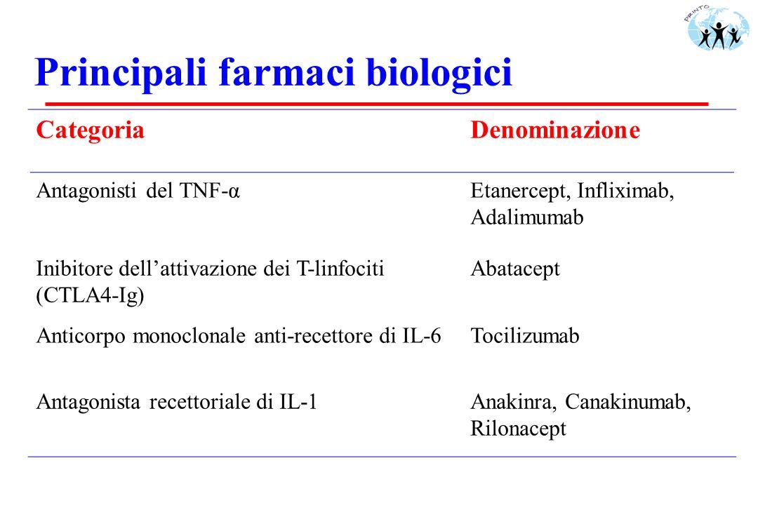 Principali farmaci biologici CategoriaDenominazione Antagonisti del TNF-αEtanercept, Infliximab, Adalimumab Inibitore dellattivazione dei T-linfociti