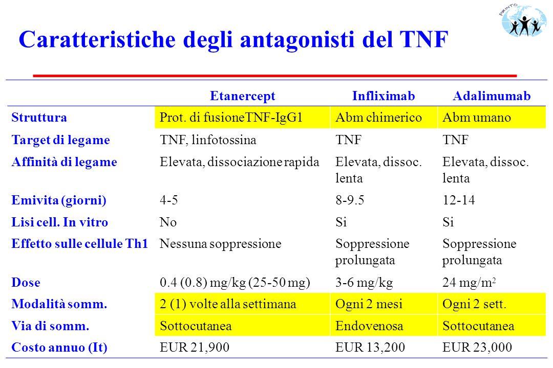 Caratteristiche degli antagonisti del TNF EtanerceptInfliximabAdalimumab StrutturaProt. di fusioneTNF-IgG1Abm chimericoAbm umano Target di legameTNF,