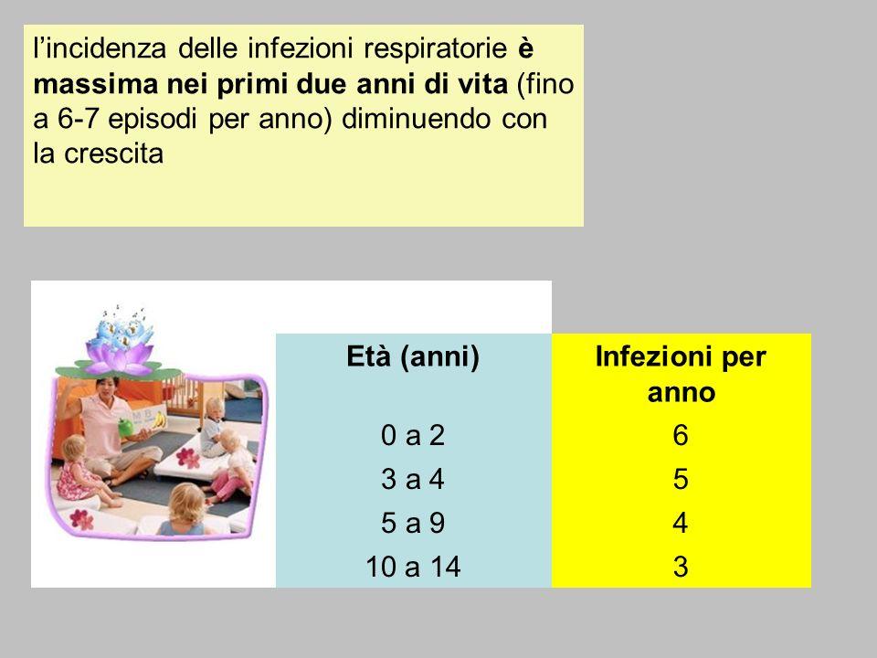 Età (anni)Infezioni per anno 0 a 26 3 a 45 5 a 94 10 a 143 lincidenza delle infezioni respiratorie è massima nei primi due anni di vita (fino a 6-7 ep
