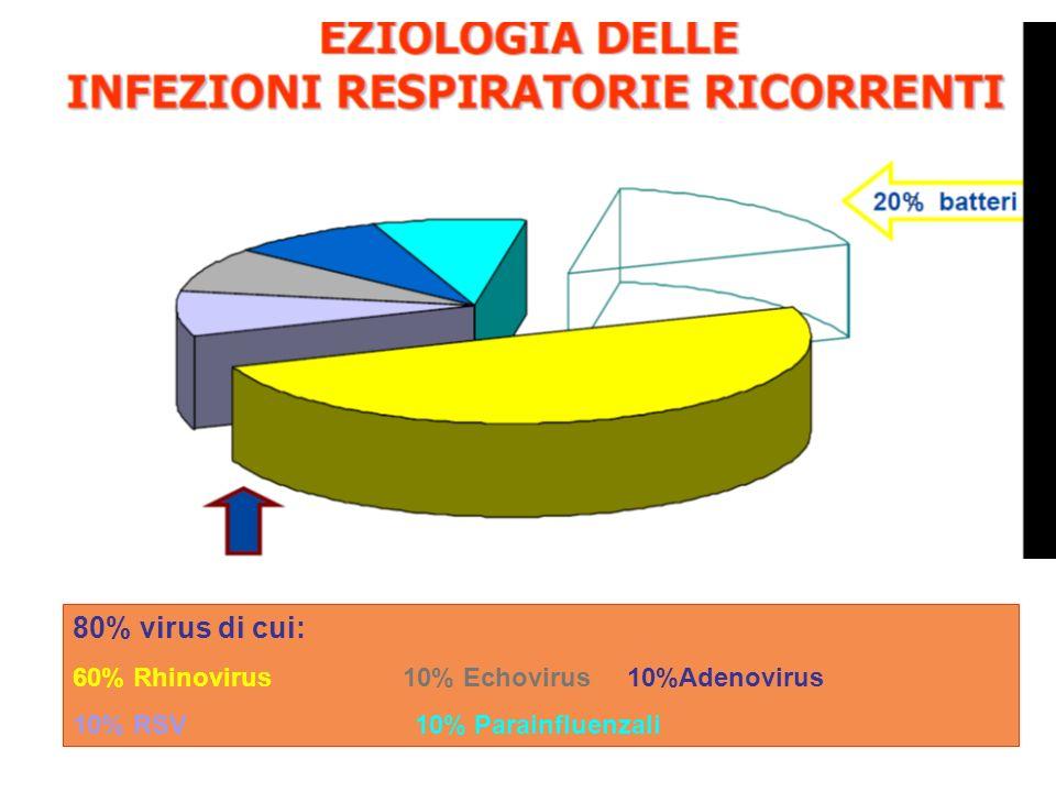 80% virus di cui: 60% Rhinovirus 10% Echovirus 10%Adenovirus 10% RSV 10% Parainfluenzali