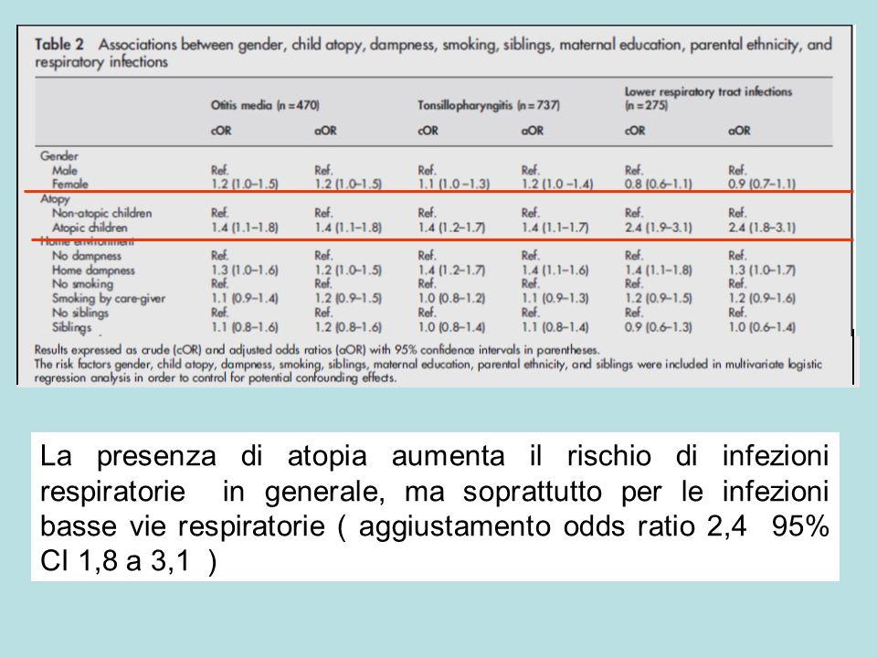 La presenza di atopia aumenta il rischio di infezioni respiratorie in generale, ma soprattutto per le infezioni basse vie respiratorie ( aggiustamento