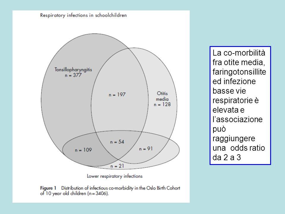 La co-morbilità fra otite media, faringotonsillite ed infezione basse vie respiratorie è elevata e lassociazione può raggiungere una odds ratio da 2 a