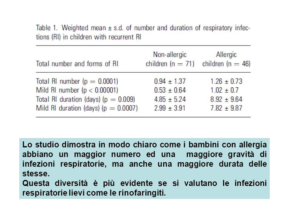 Lo studio dimostra in modo chiaro come i bambini con allergia abbiano un maggior numero ed una maggiore gravità di infezioni respiratorie, ma anche un