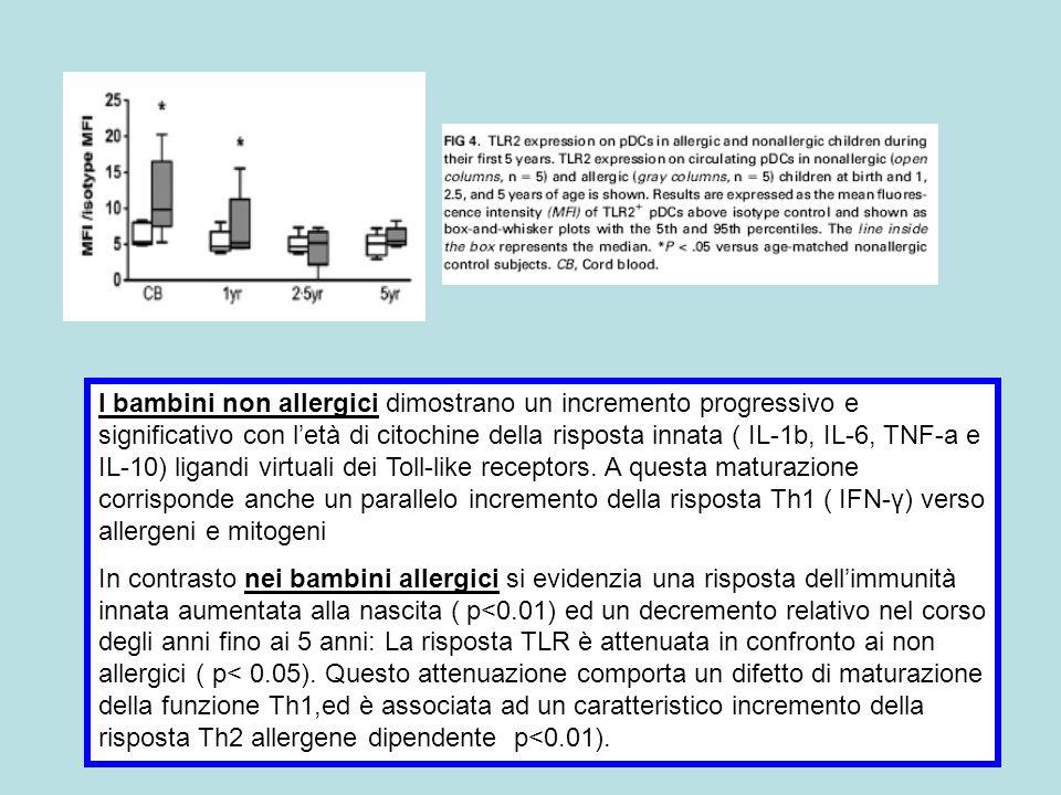 I bambini non allergici dimostrano un incremento progressivo e significativo con letà di citochine della risposta innata ( IL-1b, IL-6, TNF-a e IL-10)
