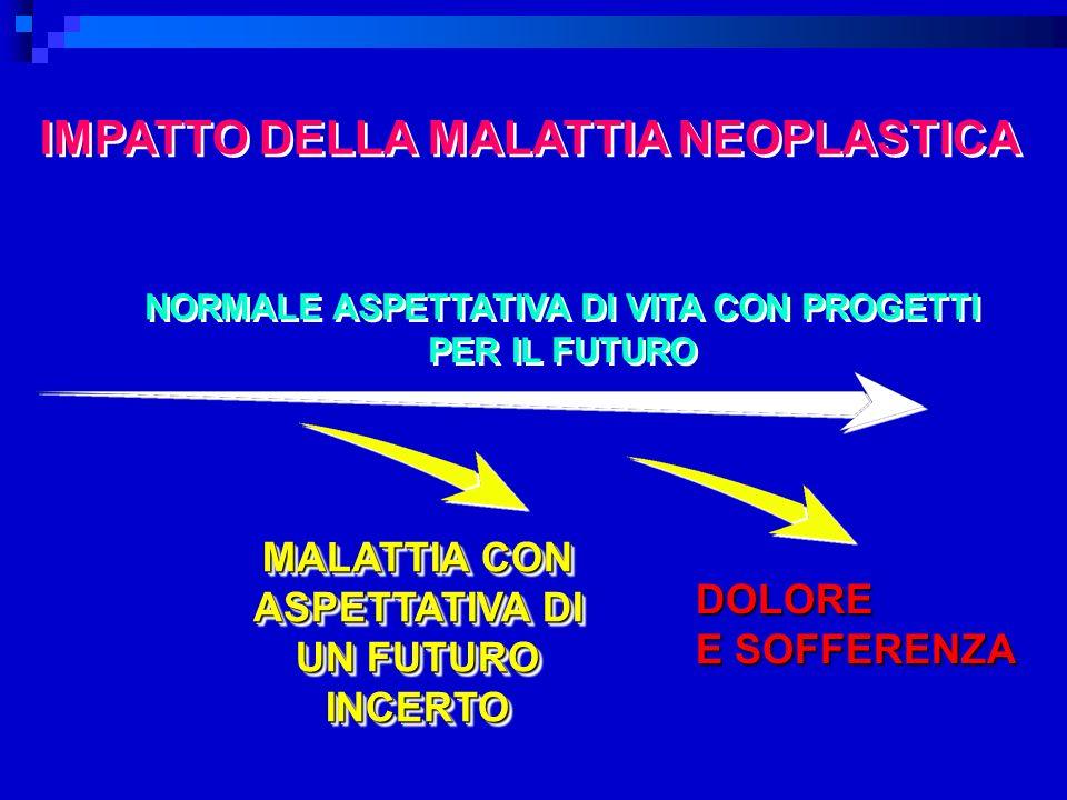 IMPATTO DELLA MALATTIA NEOPLASTICA NORMALE ASPETTATIVA DI VITA CON PROGETTI PER IL FUTURO NORMALE ASPETTATIVA DI VITA CON PROGETTI PER IL FUTURO MALATTIA CON ASPETTATIVA DI UN FUTURO INCERTO DOLORE E SOFFERENZA