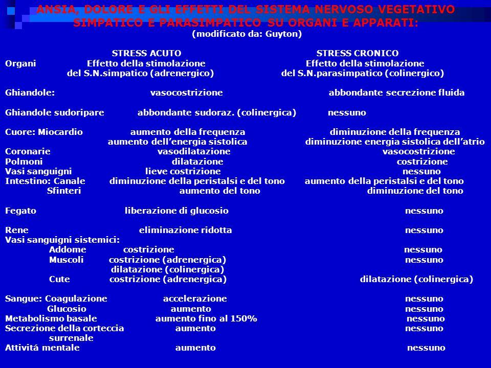 ANSIA, DOLORE E GLI EFFETTI DEL SISTEMA NERVOSO VEGETATIVO SIMPATICO E PARASIMPATICO SU ORGANI E APPARATI: (modificato da: Guyton) STRESS ACUTO STRESS CRONICO Organi Effetto della stimolazione Effetto della stimolazione del S.N.simpatico (adrenergico) del S.N.parasimpatico (colinergico) Ghiandole: vasocostrizione abbondante secrezione fluida Ghiandole sudoripare abbondante sudoraz.