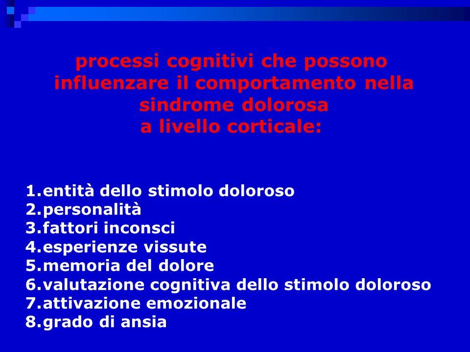processi cognitivi che possono influenzare il comportamento nella sindrome dolorosa a livello corticale: 1.entità dello stimolo doloroso 2.personalità 3.fattori inconsci 4.esperienze vissute 5.memoria del dolore 6.valutazione cognitiva dello stimolo doloroso 7.attivazione emozionale 8.grado di ansia
