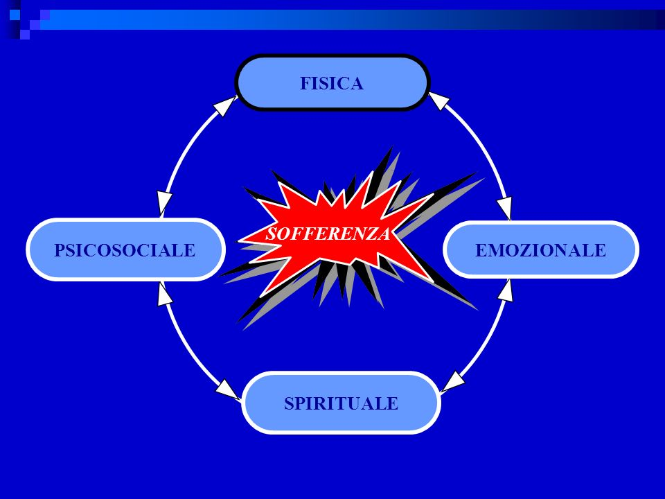 SOFFERENZA EMOZIONALE PSICOSOCIALE FISICA SPIRITUALE